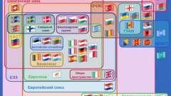 Европейская экономическая зона: становление, участники и отношения с евразэс