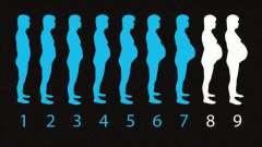 Календарь родов: рассчитать пдр