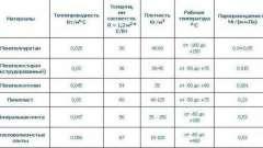 Современные теплоизоляционные материалы: виды и свойства (таблица), применение