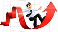 Уровни рентабельности и их определение